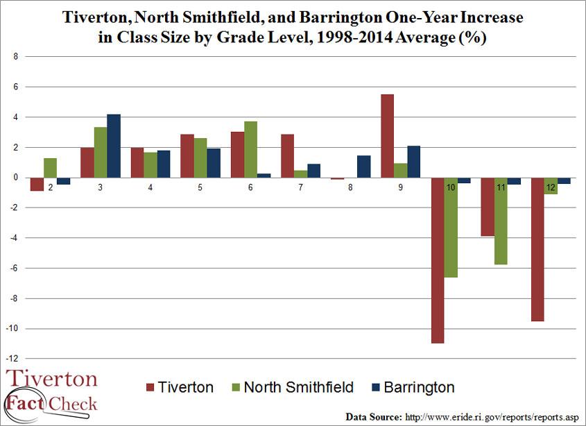 tivert-nsmithfield-barrington-Y2Yenrollmentchange-1998-2014