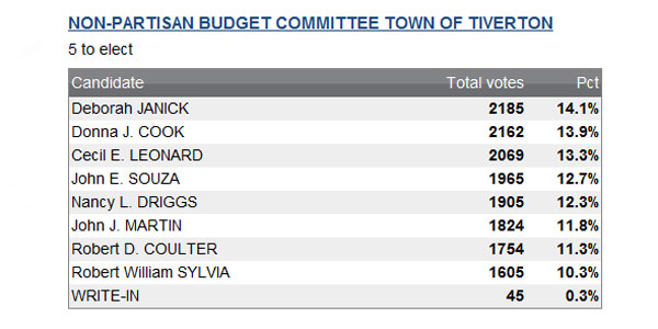 Photo of Town Council to Divide Town Over Budget Committee Appointment
