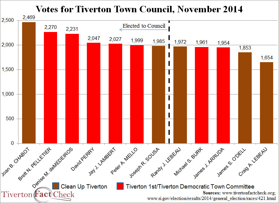 tiverton-2014election-factions