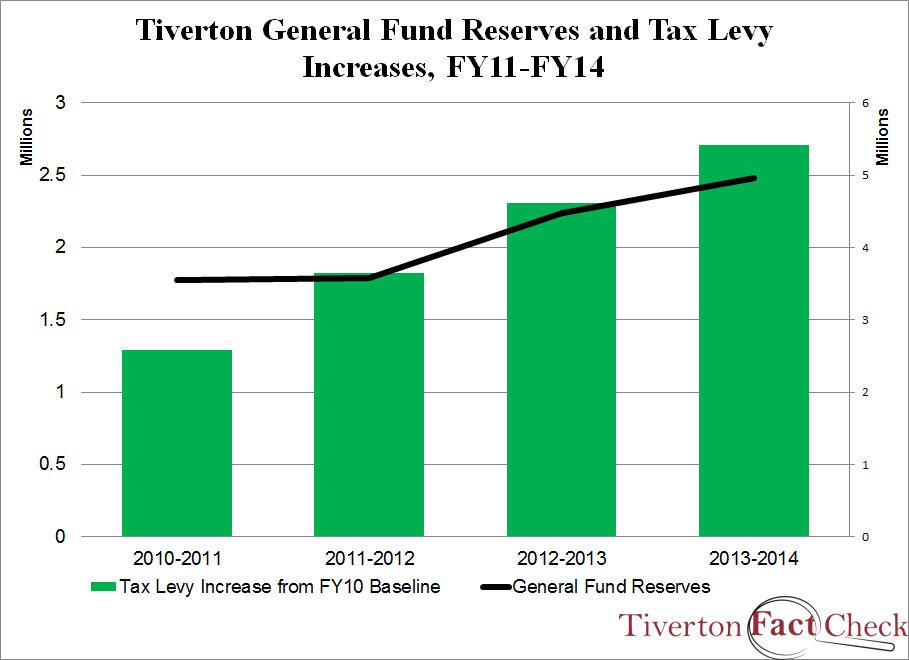 reservesvtaxes-fy10-fy14