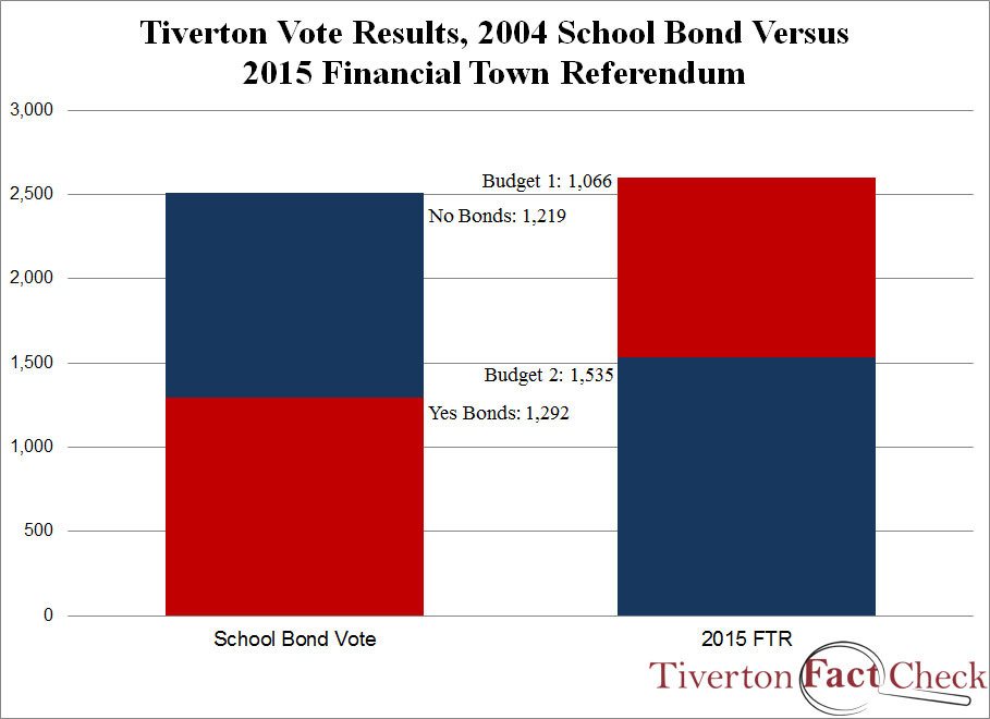 tiverton-schoolbondv2015ftr-votes