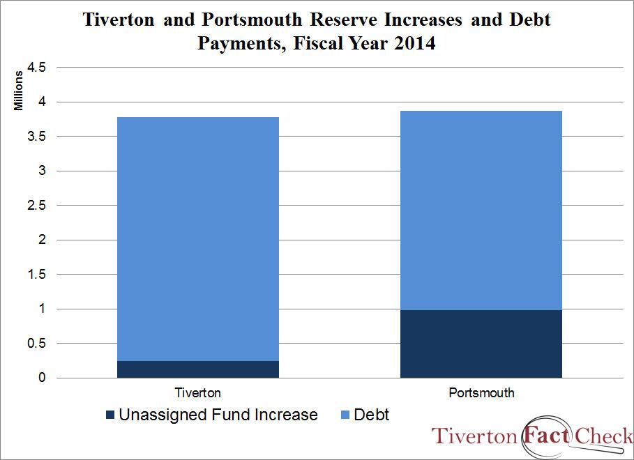 tivertonportsmouth-reservesdebt-FY14