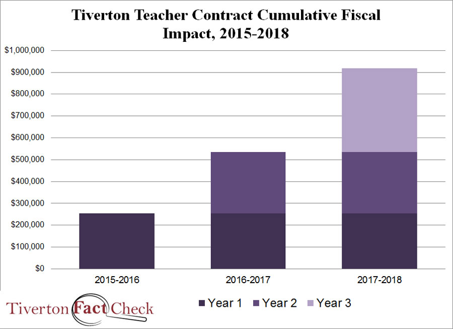 TFC-2015teachercontract-fiscalimpact
