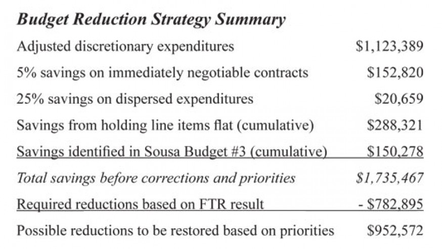 Strategy for Addressing the 0.9% Budget #2 Remand to the Budget Committee