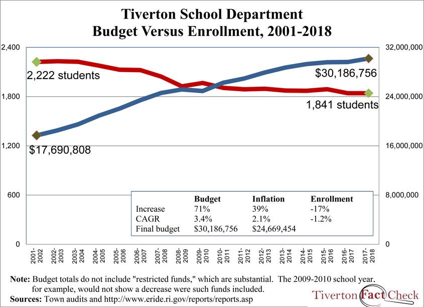 Tiverton-enrollmentvbudget-2002-2018