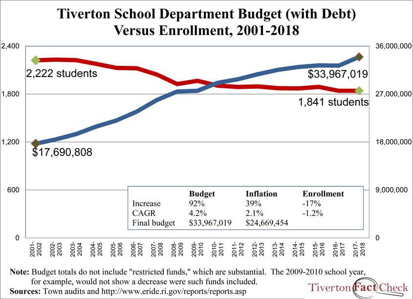 Tiverton-enrollmentvbudgetincldebt-2002-2018