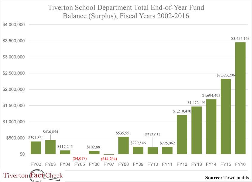 Tiverton-fundbalance-2002-2016