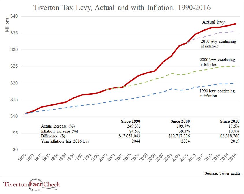 tiverton-levy-actualvinflation-1990-2016