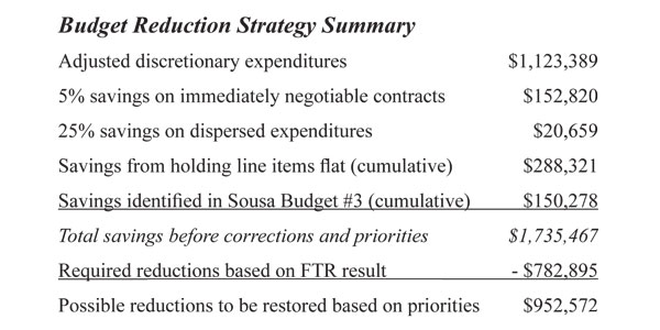 Photo of Strategy for Addressing the 0.9% Budget #2 Remand to the Budget Committee