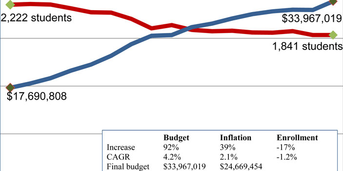 Photo of School Enrollment Down, Budgets and Surpluses Up