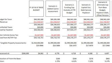 Photo of Scenarios for Tax Relief with Casino Revenue