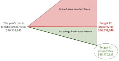 Photo of Casino Revenue and the Options on the FTR Ballot