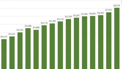 Photo of Tiverton School Budgets and Enrollment
